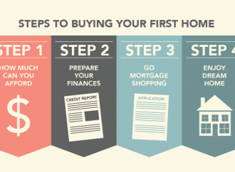 Financial Preparation, For Getting A Residence